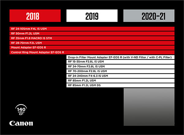 canon-rf-lens-roadmap-2019
